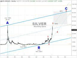 Silver Price Forecast To Trend To 83 The Market Oracle