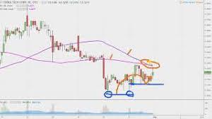 Terra Tech Stock Chart Terra Tech Corp Trtc Stock Chart Technical Analysis For 01