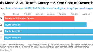 Vehicle Repair Cost Comparison Chart Tesla Model 3 Vs Toyota Camry 5 Year Cost Of Ownership