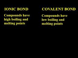 Ionic Vs Covalent Bonds Venn Diagram Ionic Compound Vs Covalent Compound Venn Diagram Magdalene