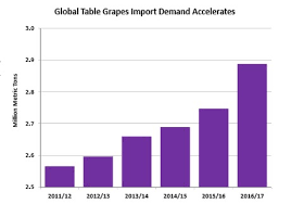 Grapes Chart World Grape Forecast 2016 17