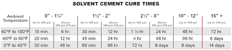 Concrete Curing Time Chart What You Need To Know About Cpvc Solvent Cement Cure Times