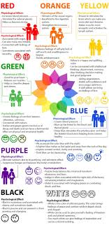 Color Effect On Mood how colors affect our mood and mind