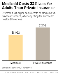 Explore individual health insurance plans from unitedhealthcare. Frequently Asked Questions About Medicaid Center On Budget And Policy Priorities