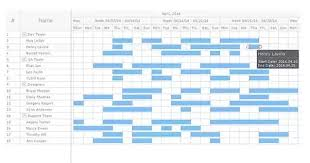 How To Make A Gantt Chart For A Library Management System