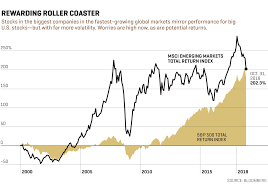 Why Emerging Markets Are A Screaming Buy Fortune