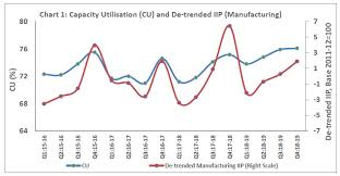 Manufacturing Output Reserve Bank Of India Publications
