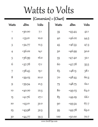 Dbm Vs Watts Chart Watts Convert To Volts And Dbm With This Printable Science