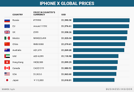 iphone x price. see also: i used the iphone x, and can already tell it\u0027ll be worth its $1,000 price iphone x