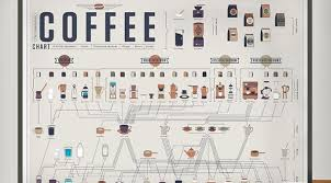 Food Posters The Coffee History Poster
