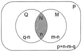 A Ub Venn Diagram Venn Diagram For Underlying Hypergeometric Distribution Source