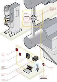 futek load cell wiring diagram wiring schematics and diagrams load cell lication 141 resistance spot welding