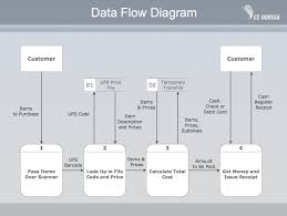 Flow Charts In System Analysis And Design Structured Systems Analysis And Design Method Ssadm With