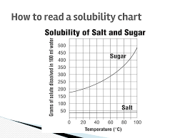 Reading A Solubility Chart Solutions And Solubility Ppt Download