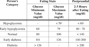 Blood Sugar Immediately After Eating Chart Blood Glucose Levels Chart Download Table