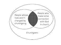 Venn Diagram Of Eastern Church And Western Church Beaker Folk Of Husborne Crawley Meeting God Changes Lives