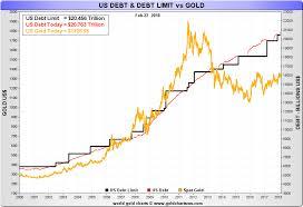 Total U S Debt And Gold Craig Hemke Seeking Alpha