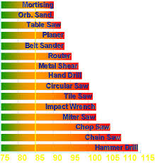 Db Meter Chart Elcosh Oshas Approach To Noise Exposure In Construction