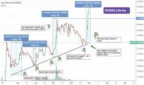 Dash Vs Btc Chart