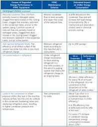 Temperature Maintenance Chart Studies Show Hvac System Maintenance Saves Energy