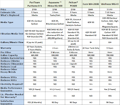 Water Filtration Comparison Chart Water Filter Comparison Chart Best Picture Of Chart