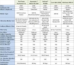 Car Air Filter Comparison Chart Compare Whole House Water Filters Whole House Water Filter