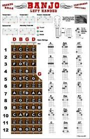 Left Handed Banjo Chords And Fretboard Poster Open G
