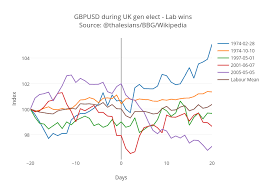 Usd Chart Bloomberg Plot Mp Action In Gbp Usd Around Uk General Elections