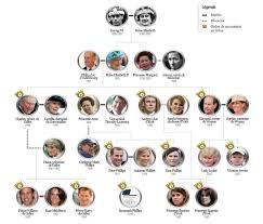 Cele mai bune 25+ de idei despre Royal Family Trees pe Pinterest