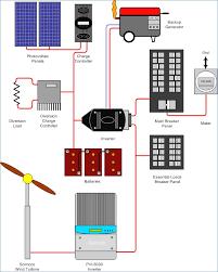 wiring diagram for grid tie solar system wiring diagram rh magnusrosen net grid tie solar panel