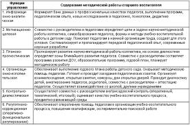 Белая Ксения Дошкольное образовательное учреждение управление  Содержание методической работы в ДОУ Деятельность старшего воспитателя