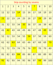 Counting By Sevens Chart Skip Counting By 7s Concept On Skip Counting Skip