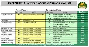 High Bills Outdoor Seasonal Watering