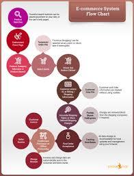 E Commerce Chart E Commerce System Flow Chart Ecommerce Shopping Cart Structure