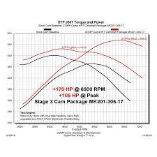 Cam Lsa Chart Stage 3 Hrt 228 236 Max Power Hydraulic Roller Master Cam Kit For Dodge 6 4l Hemi W Vvt 2009