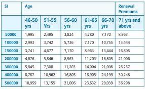 Bajaj Allianz Health Insurance Premium Chart Top 6 Best Health Insurance Plans For Senior Citizens Or
