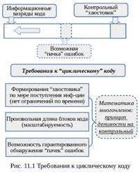 """tik diit при передаче информационных блоков в последовательном режиме например по линиям связи контрольные разряды образуют """"хвостовик"""" который может"""