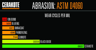 Cerakote Color Chart Cerakote Abrasion Wear Testing Results See More Astm And