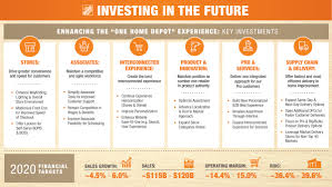 The Home Depot Infographic The Home Depot Announces