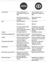 Xero Vs Quickbooks Comparaison Xero Et Quickbooks Online