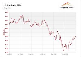Gold Stock Index Chart Gold Stock Chart 2008 Best Quality Sunshine Profits