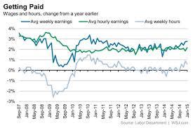 Januarys Jobs Report In 10 Charts Real Time Economics Wsj