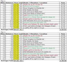 Gsr Half Marathon Pace Calculator Lorn Pearson Trains
