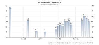 unemployment in essay unemployment in essay  unemployment in essay gxart orgunemployment rate in unemployment in