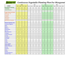 continuous vegetable planting plan for whanganui