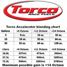 Torco Unleaded Accelerator Octane Booster 945ml 32fl Oz