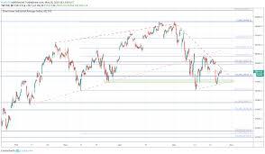 Dow Jones S P 500 Nasdaq 100 Price Outlooks For The Week Ahead