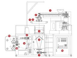 Blown Film Line And Plastic Waste Recycling Flow Chart Ye