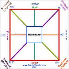 Vastu Shastra For Directions Vastu Shastra Diagram Map