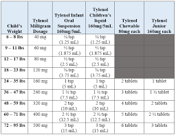 unbiased infant dosage chart acetaminophen dosing chart